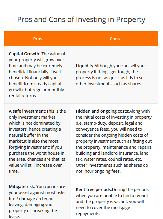 pros and cons of investing property - Dc Fawcett